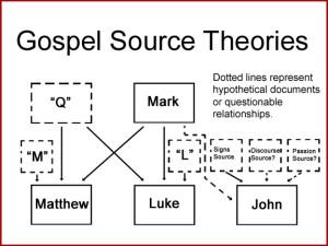 Gospel Sources