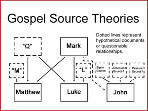 Gospel Sources